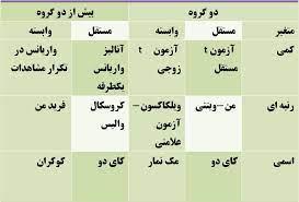 جدول انتخاب آزمون از دو گروه یا بیش از دو گروه