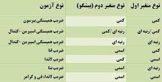 جدول انتخاب آزمون برای تعیین همبستگی